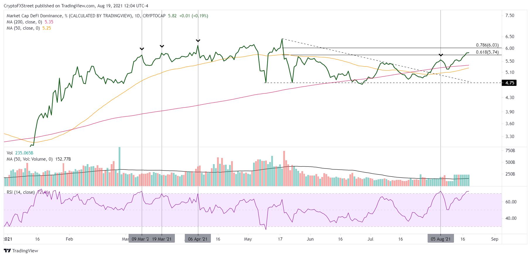DeFi market dominance - daily chart
