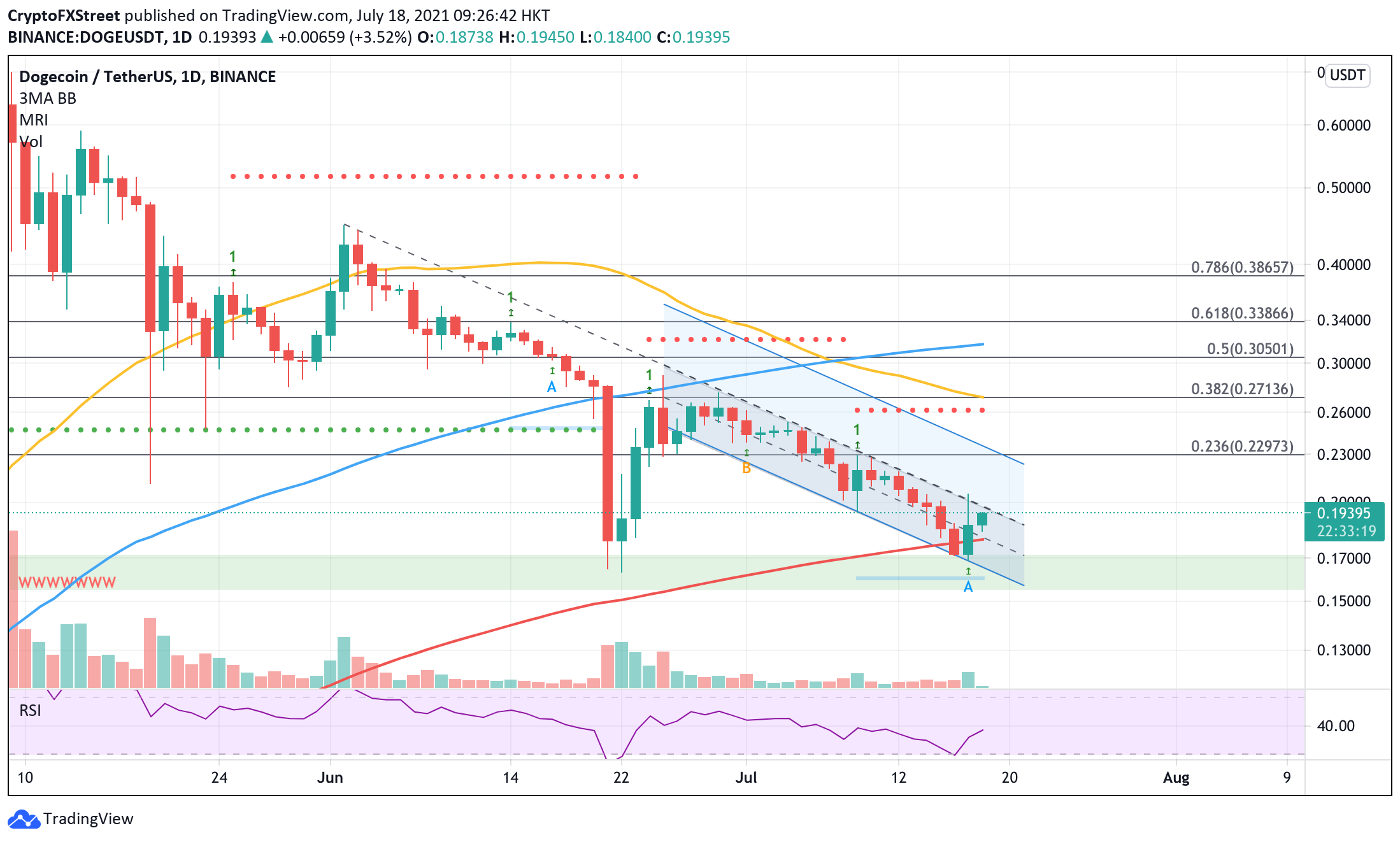 Dogecoin price ready for a bounce