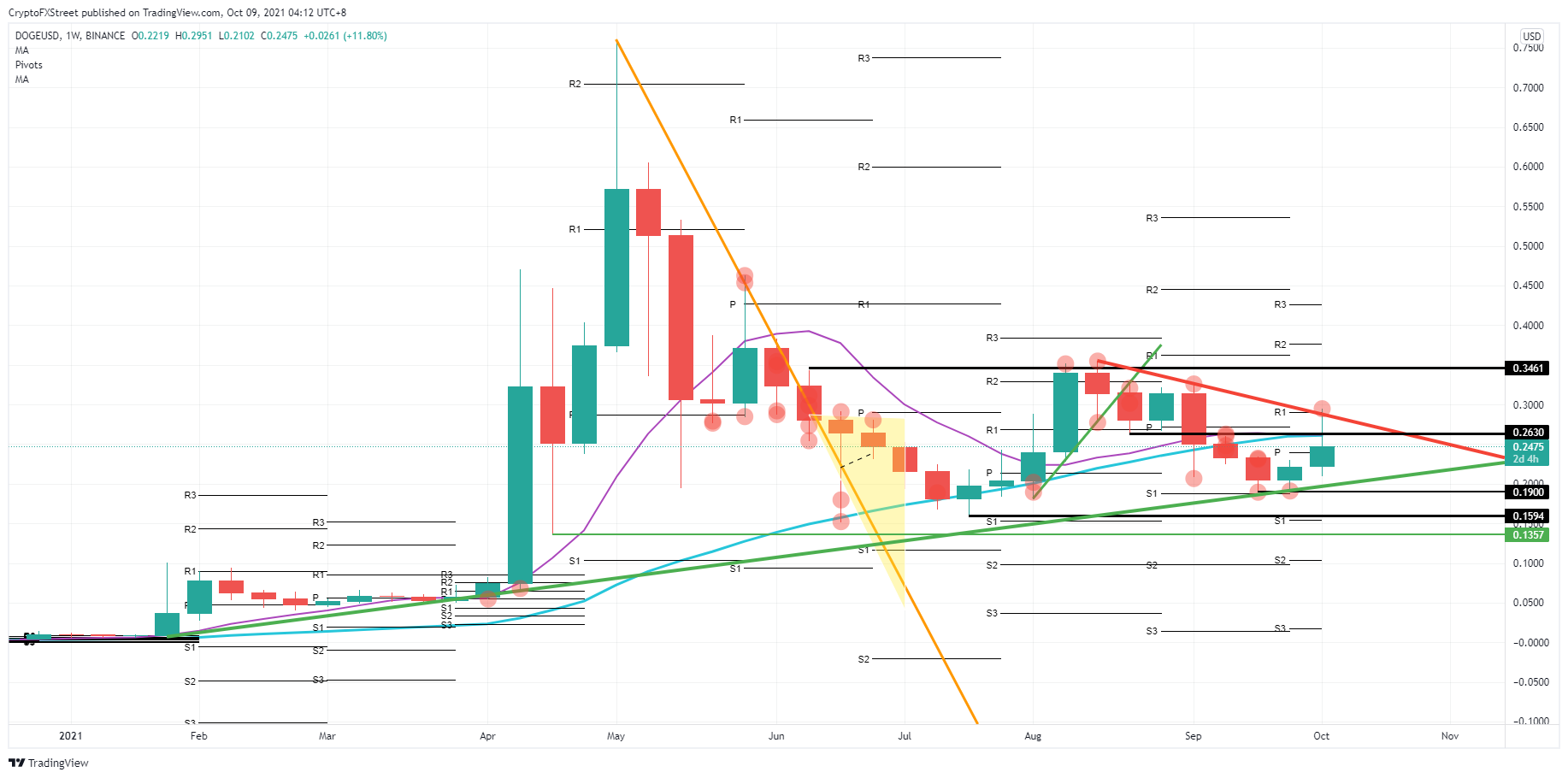 DOGE/USD weekly chart
