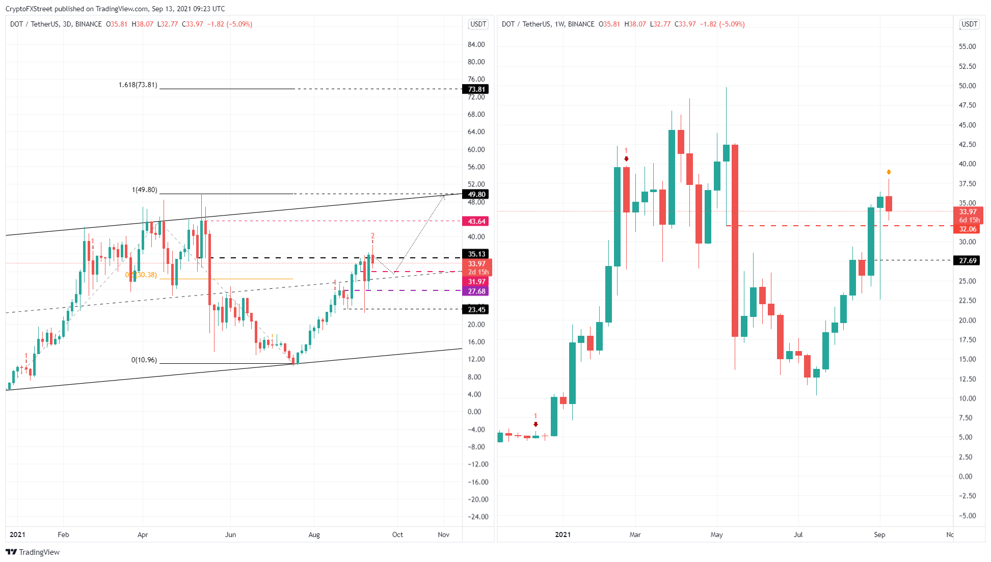 DOT/USDT 3-day, 1-week chart