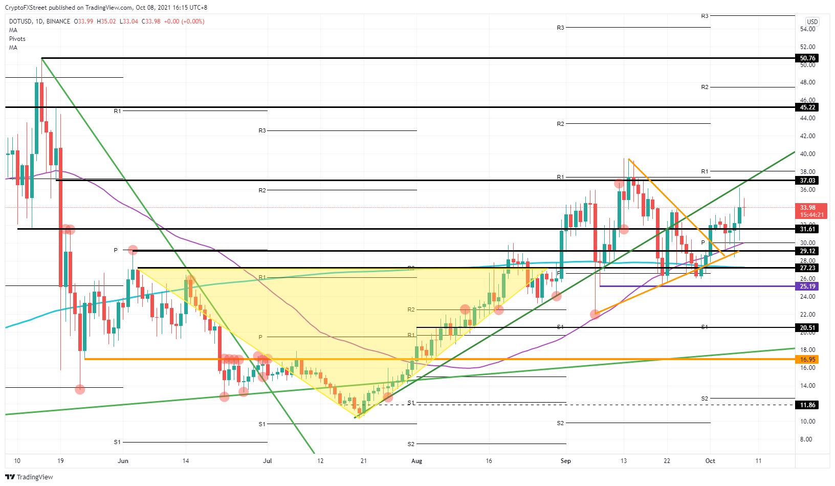 DOT/USD daily chart