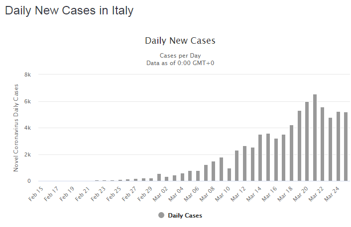 Daily new cases in Italy March 26 2020