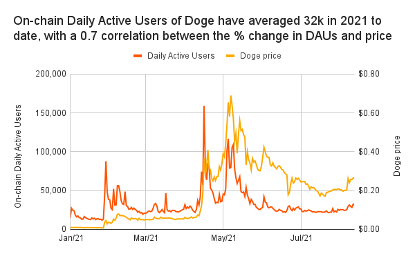 Dogecoin daily active users