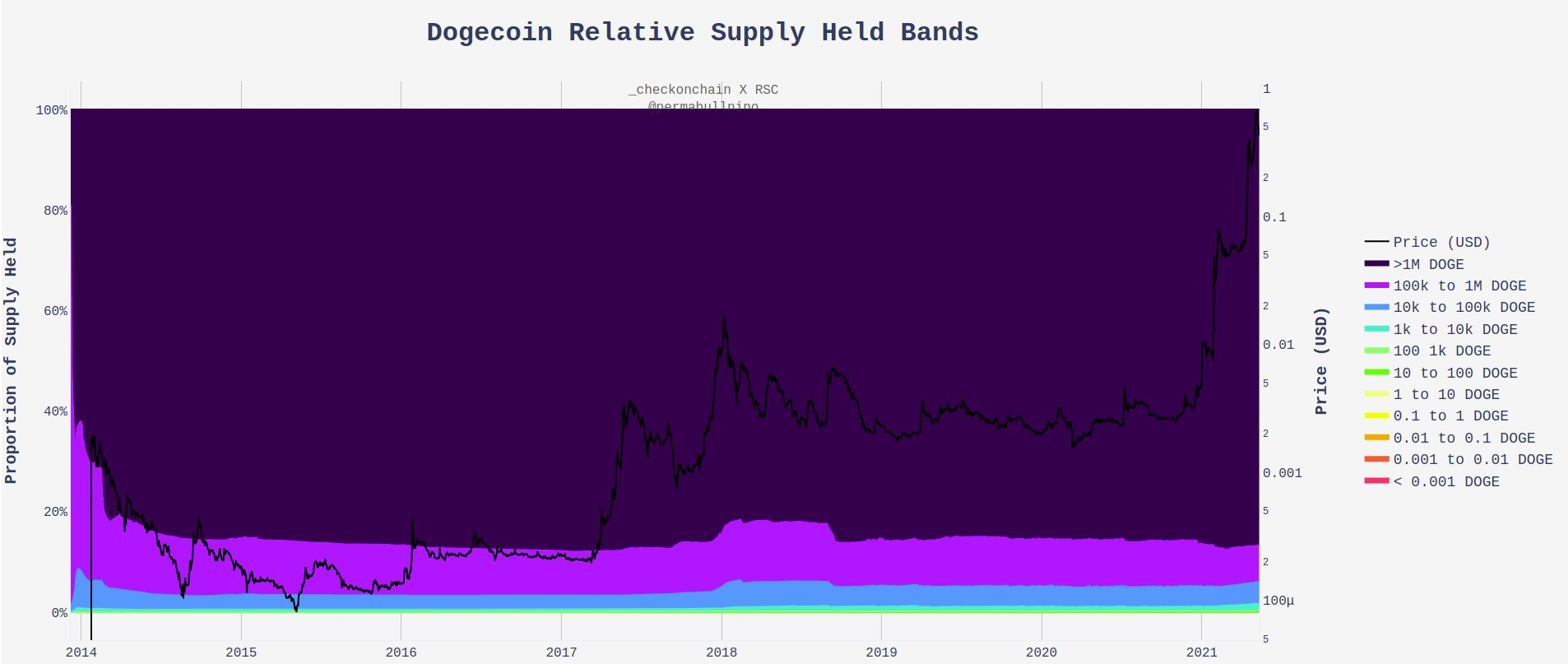 Dogecoin relative supply held bands.