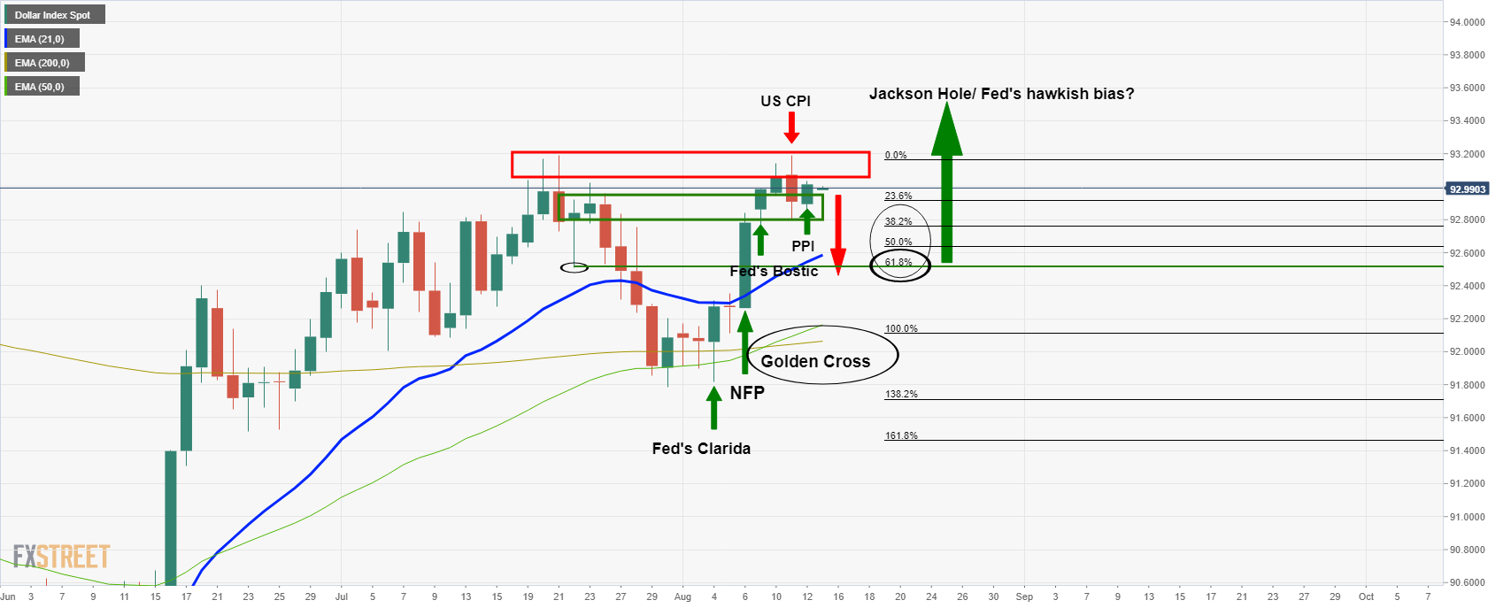 Bulls in charge to the 61.8% Fibo