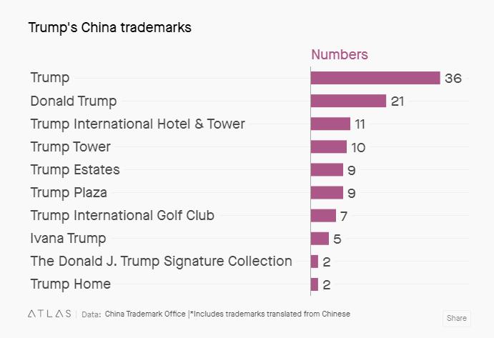 marcas trump en china