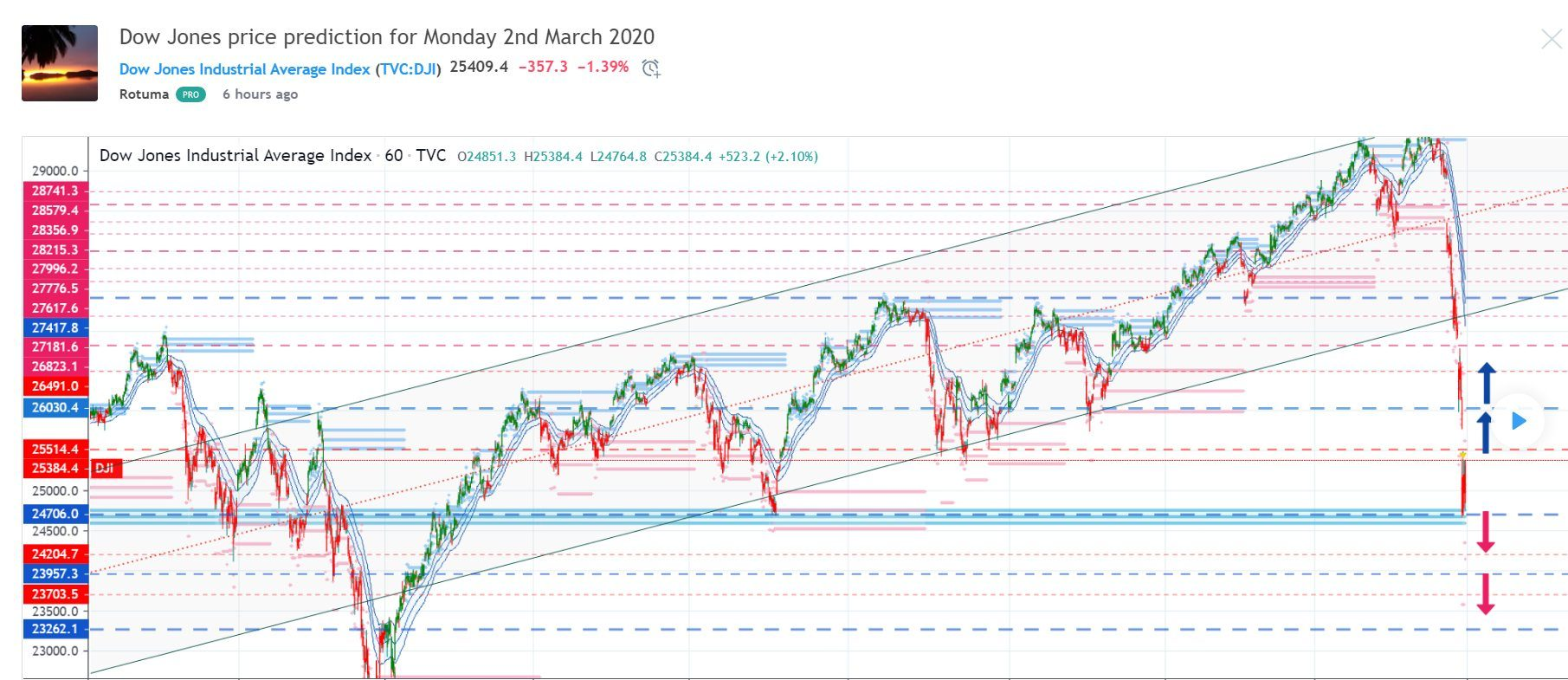 Dow Jones Price Prediction For Monday 2nd March 2020