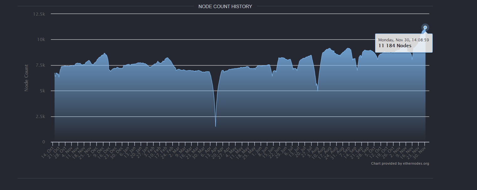 Node count history by ethernodes