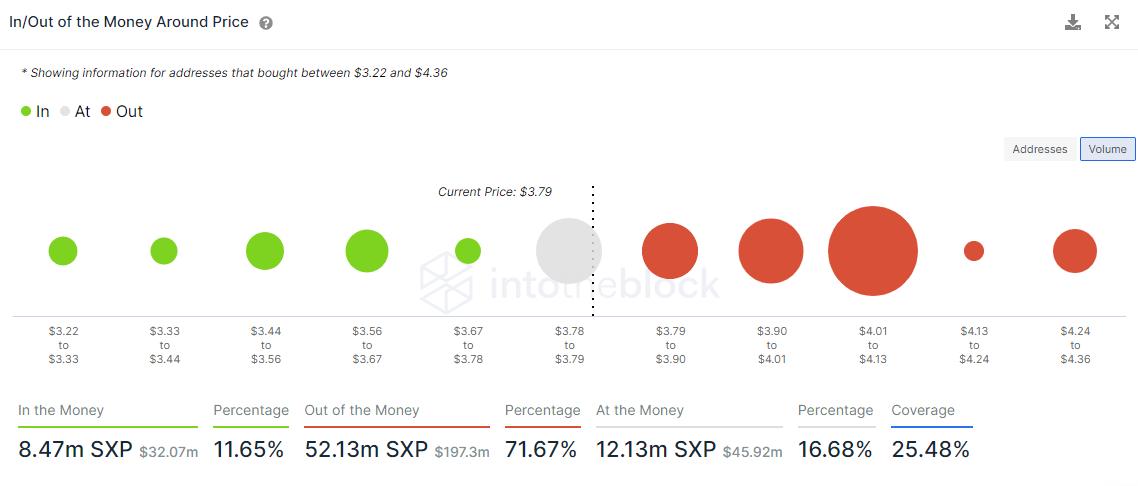 SXP IOMAP data