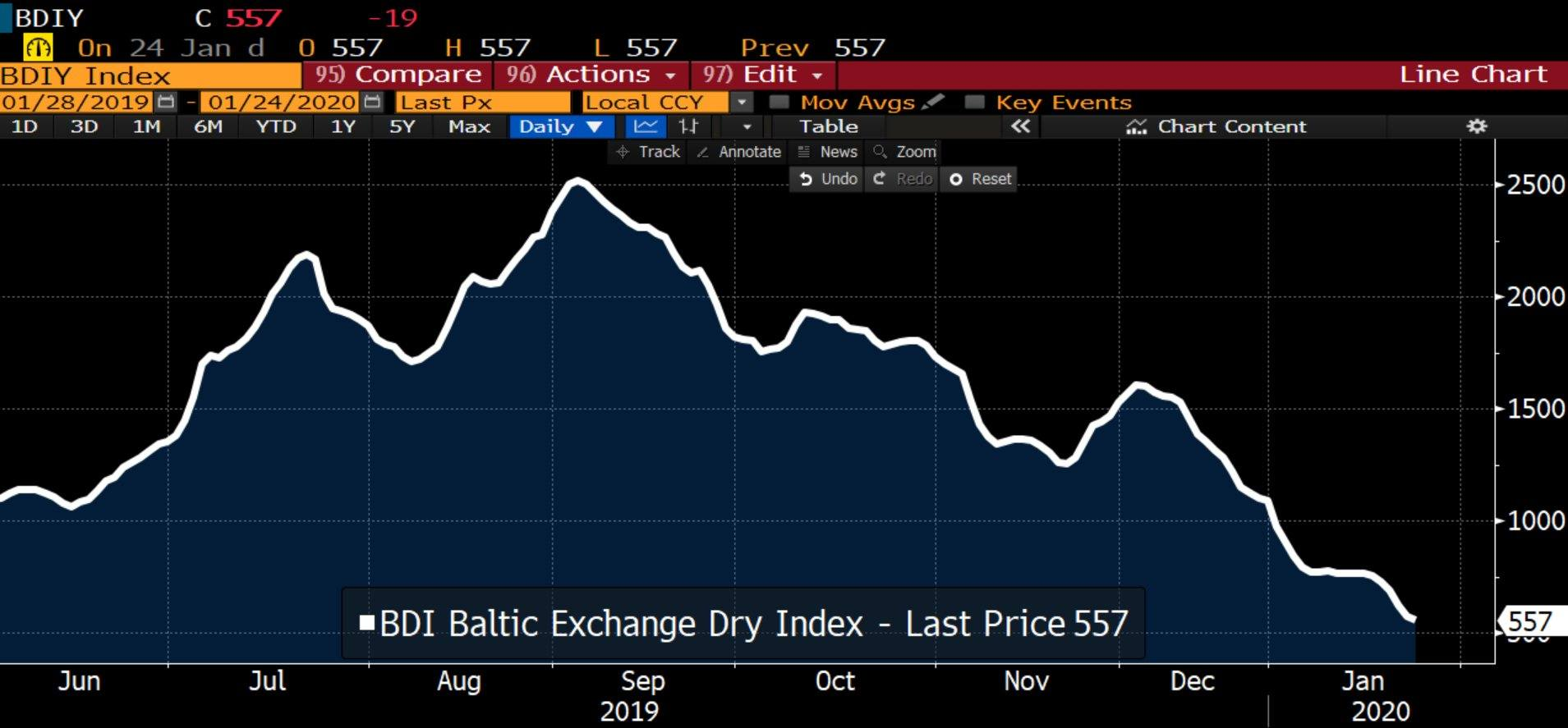 Global slowdown? Baltic Dry Index is down 78% from ...