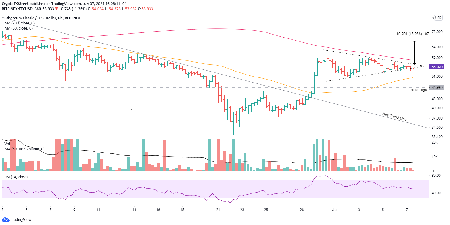 ETC/USD 6-hour chart