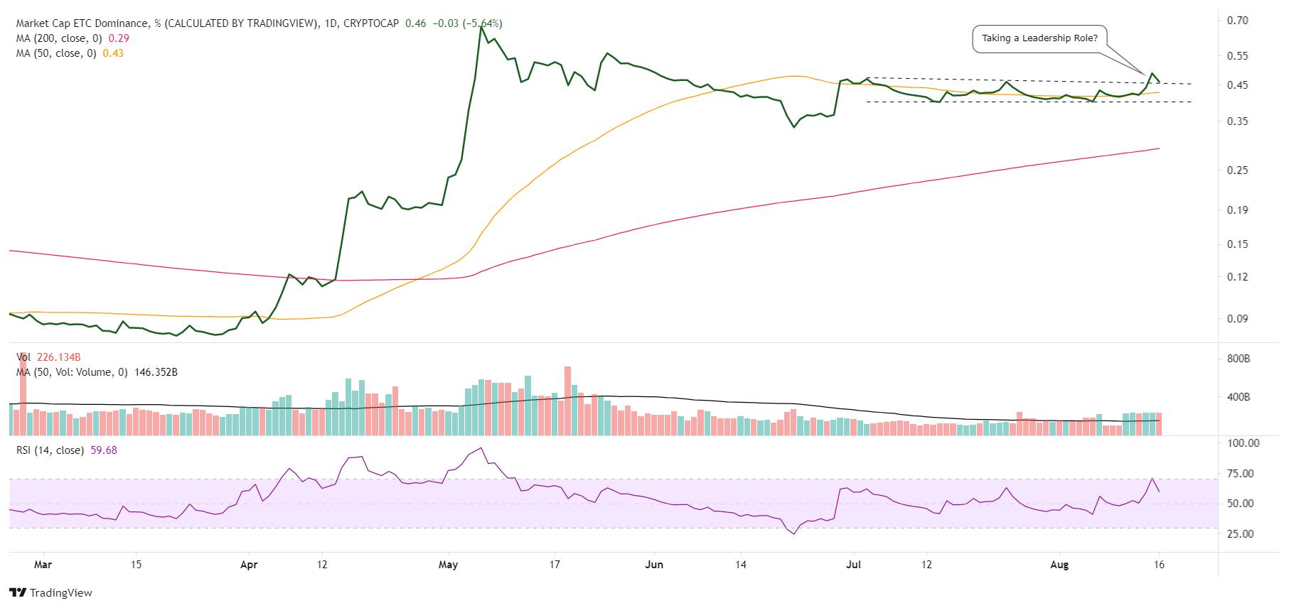 ETC Market Dominance %daily chart