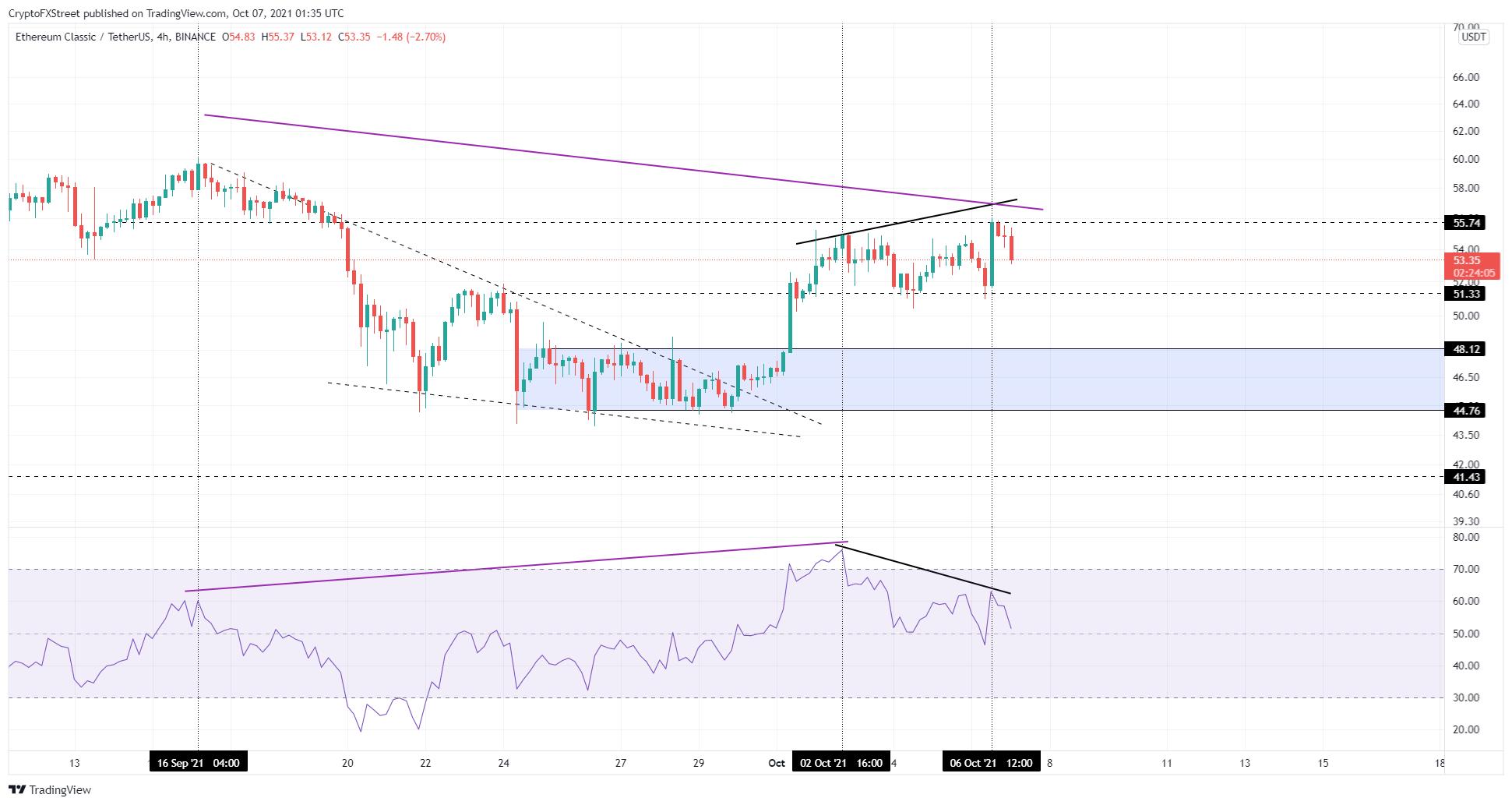 ETC/USDT 4-hour chart