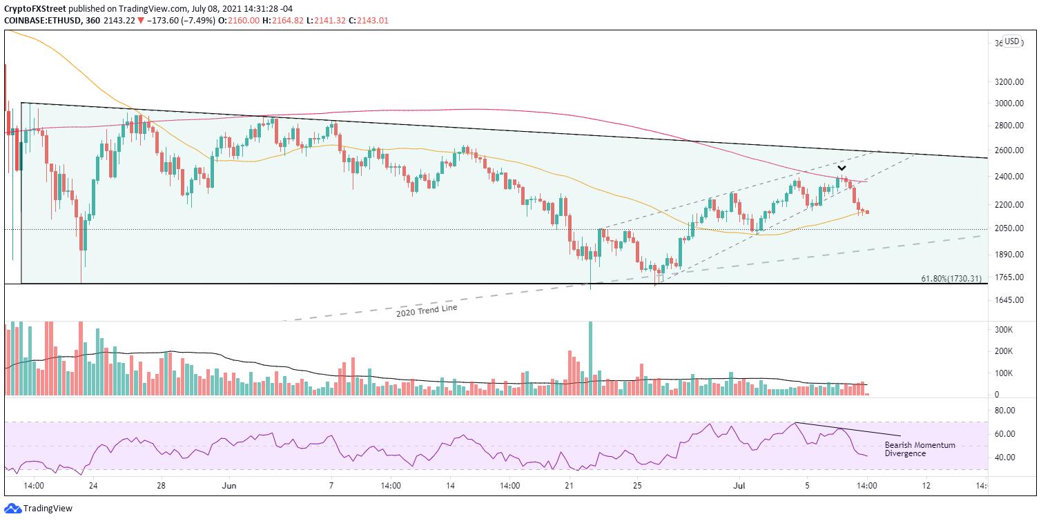 ETH/USD 6-hour chart