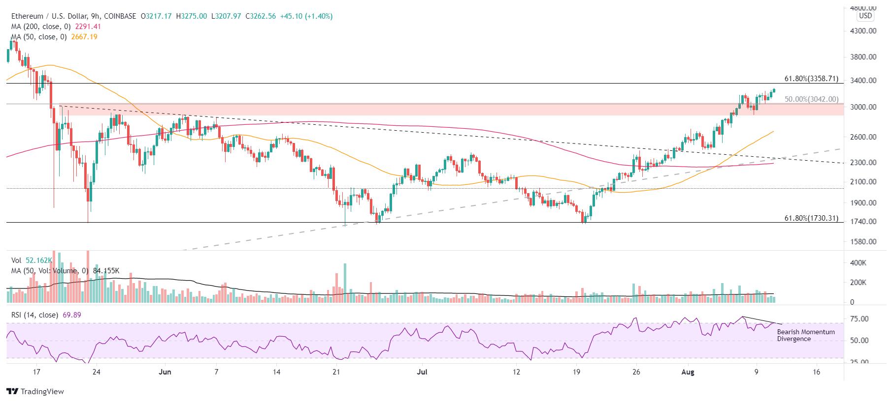 BTC/USD 9-hour chart