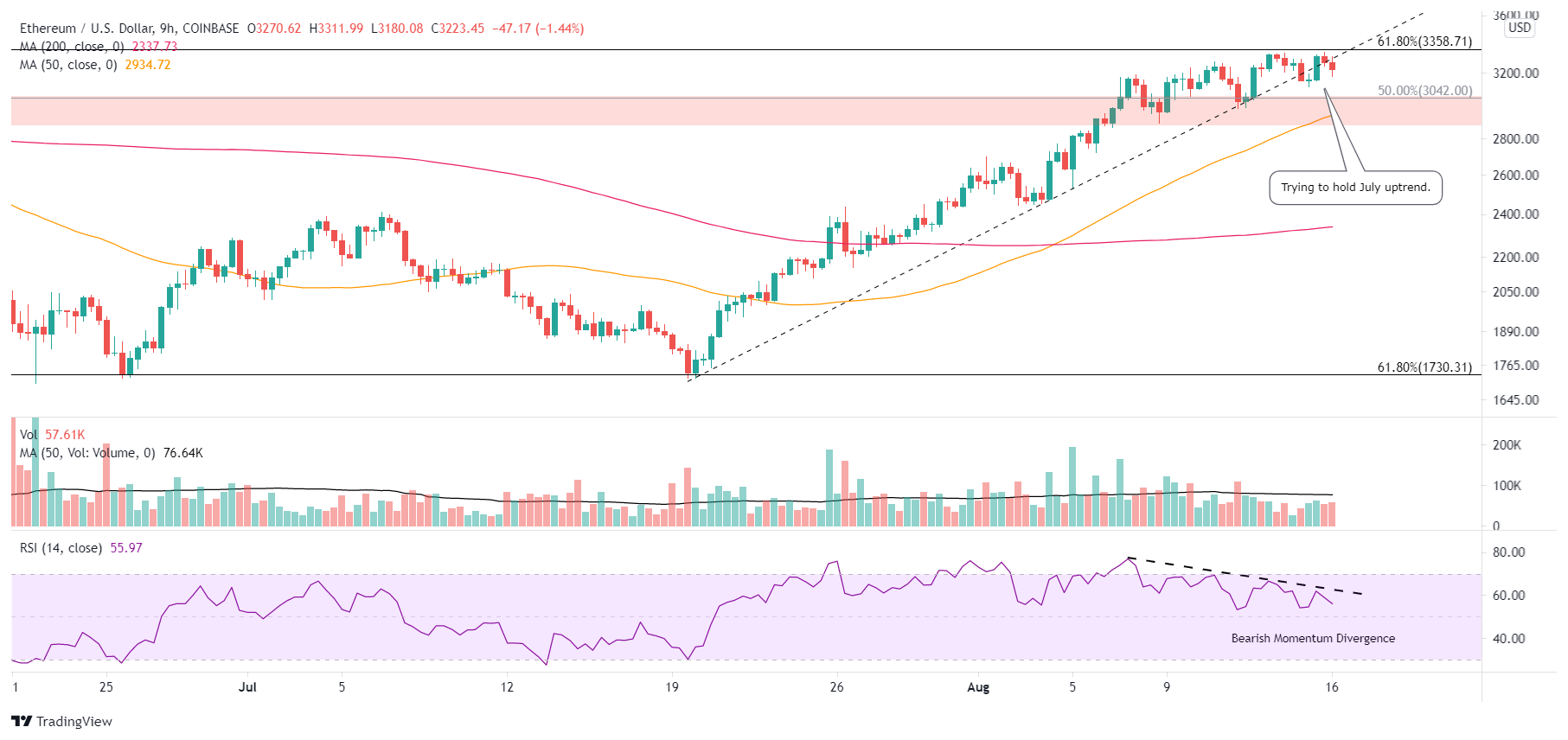 ETH/USD 9-hour chart