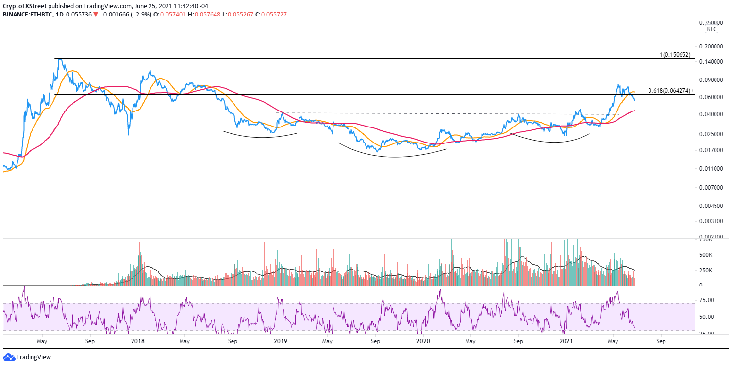 ETH/BTC daily chart