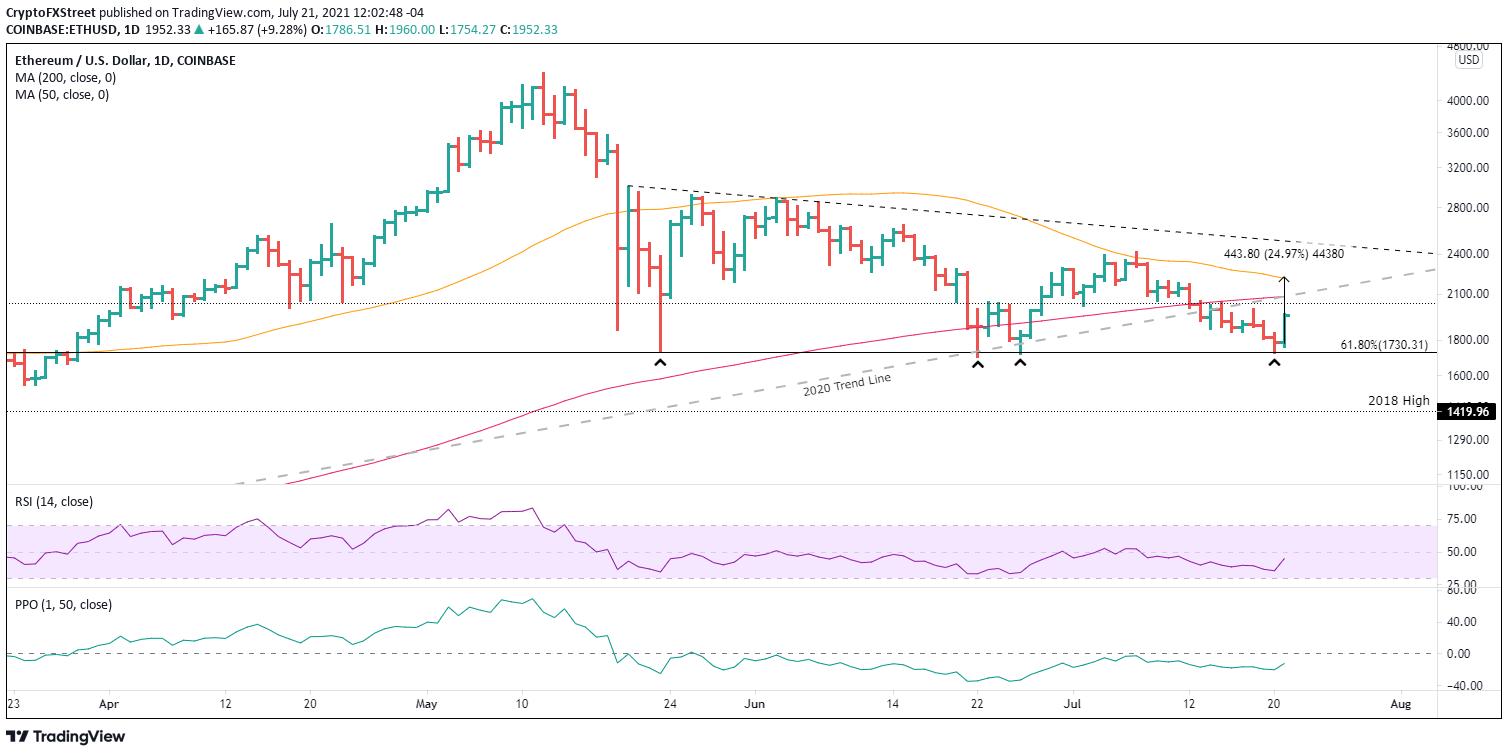 ETH/USD 日线图