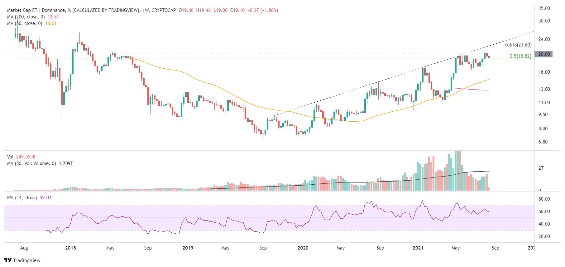 ETH/USD market dominance - weekly chart