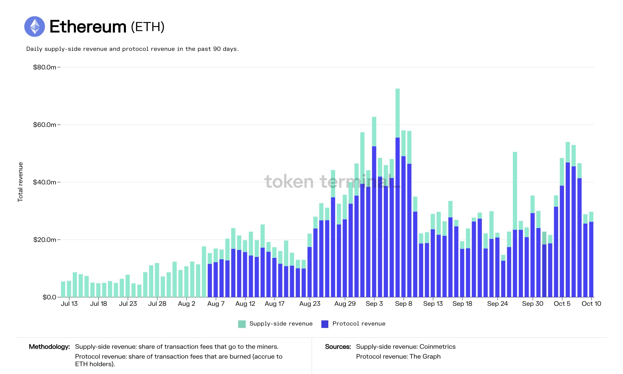 Ethereum tokens burned since the EIP-1559 launch.