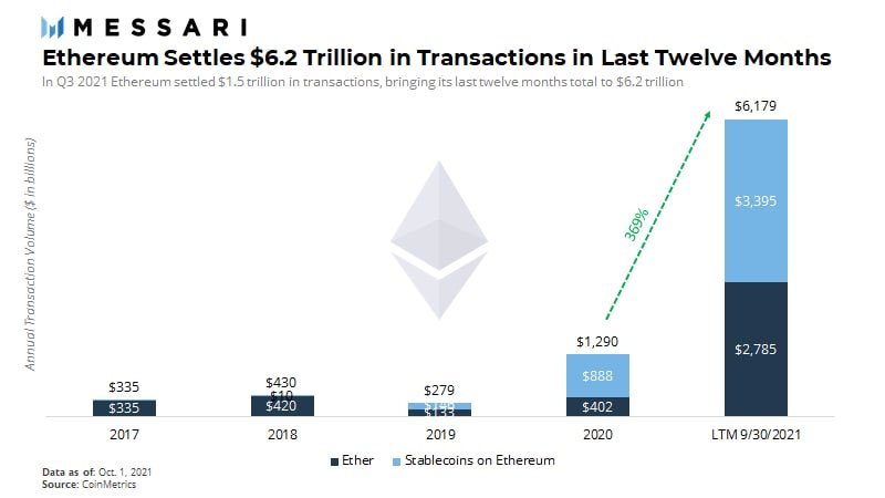 Ethereum transactions settled over the past twelve months.