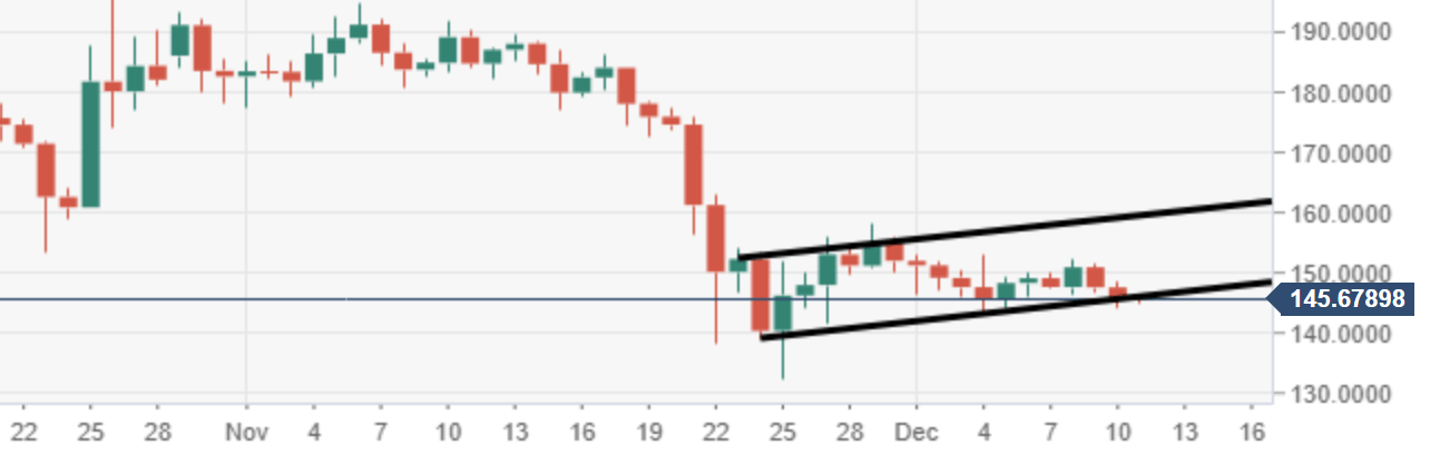 ETH/USD Analyse - Chart