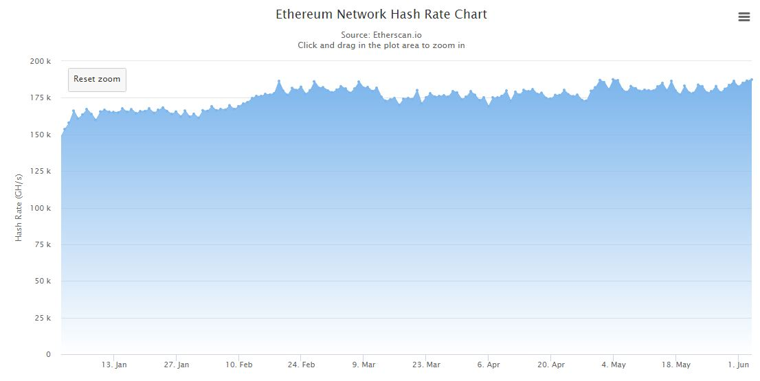 ETH growing Hash rate