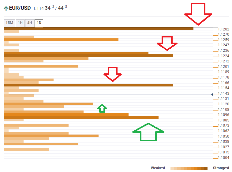 EUR USD Technical Confluence levels March 16 2020