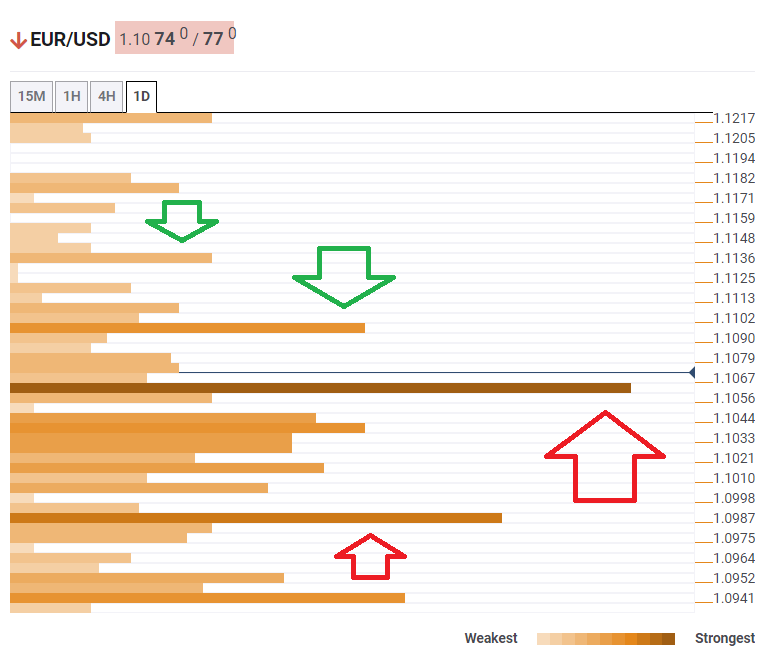 EUR USD confluence analysis December 3 2019