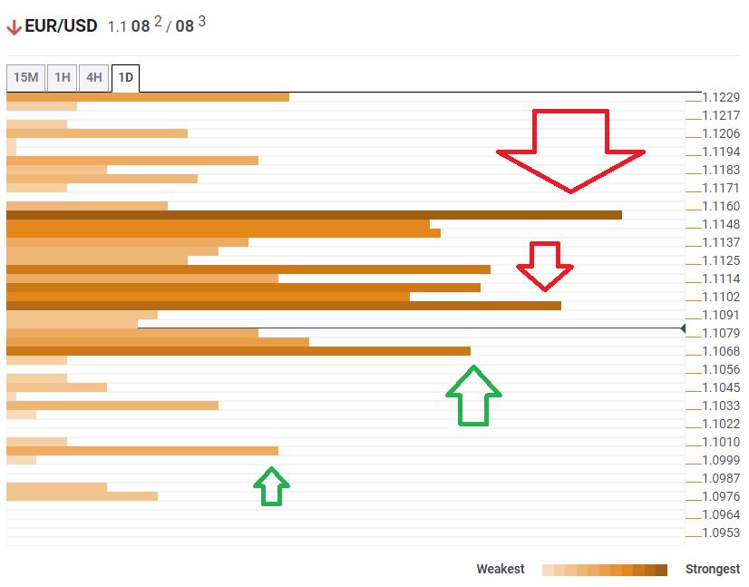 مسار زوج يورو/دولار EUR/USD الأقل مقاومة نحو الاتجاه الهابط على الفريم اليومي قبل حدث البنك المركزي الأوروبي ECB – راصد مناطق الالتقاء