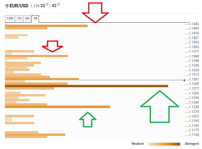 EUR USD technical confluence March 12 2020