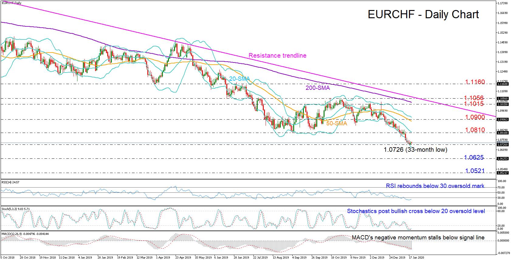 EURCHF