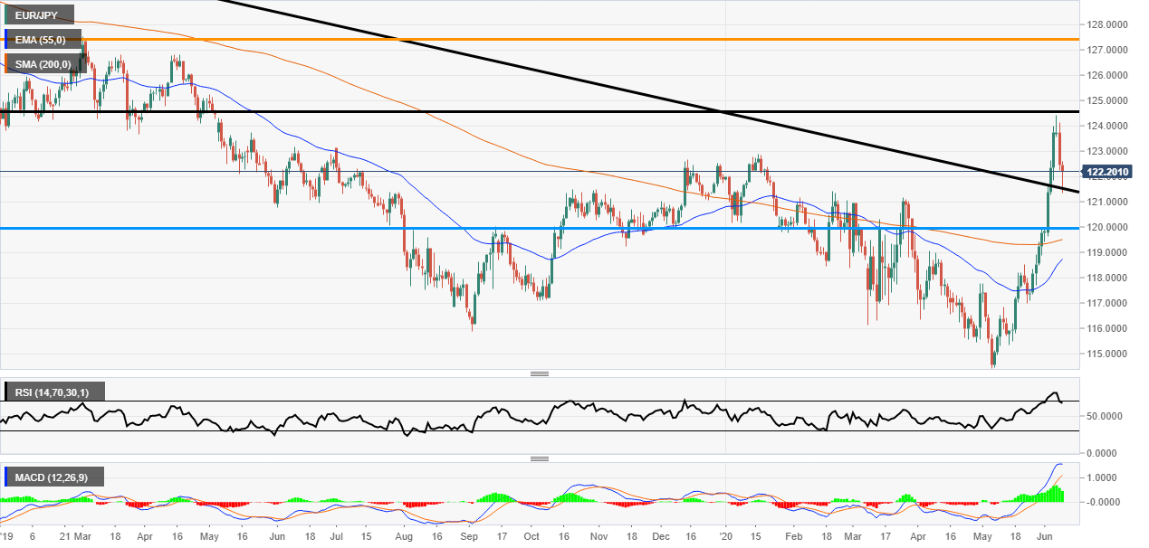 EUR/JPY Daily