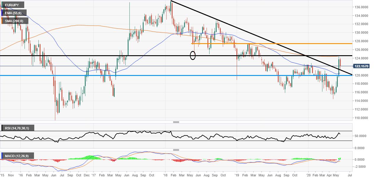 EUR/JPY Trendline Test