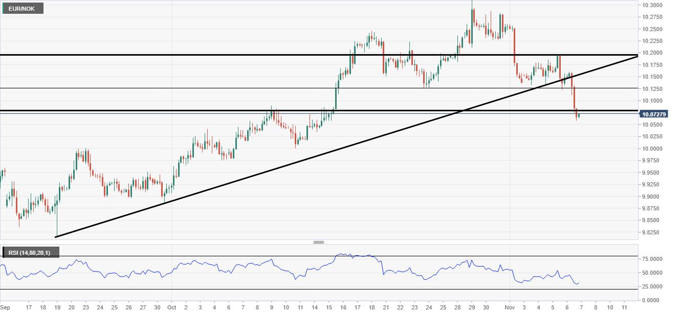 EUR/NOK analysis