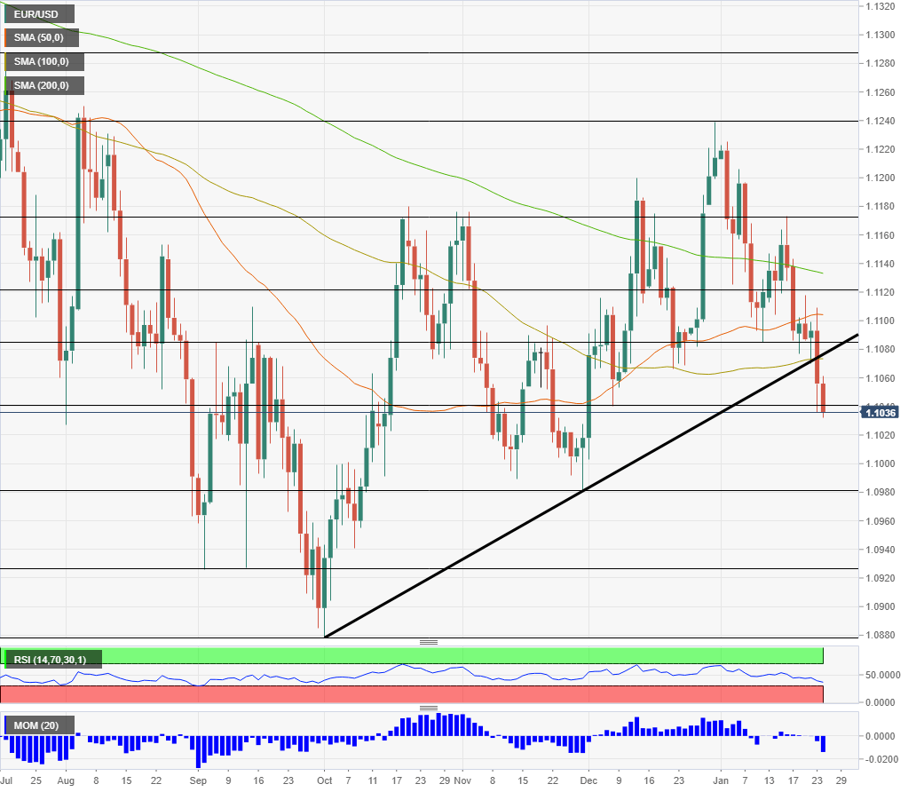 EUR USD Technical analysis January 27 31 2020