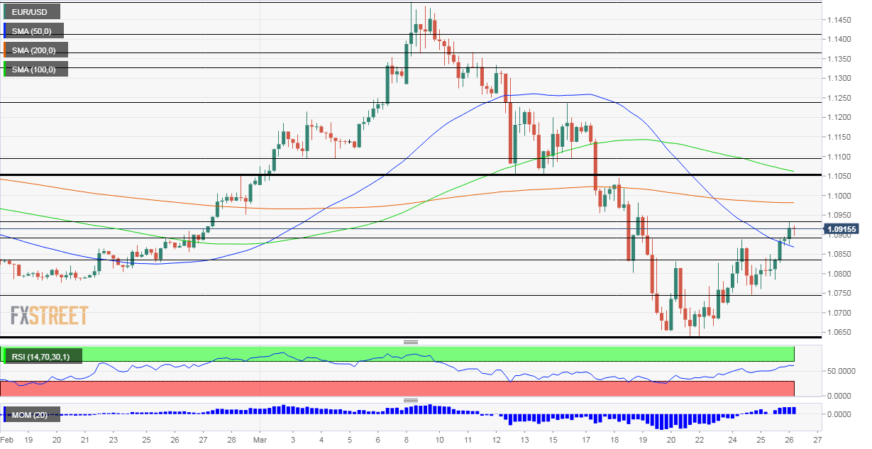 EUR USD Technical Analysis March 26 2020