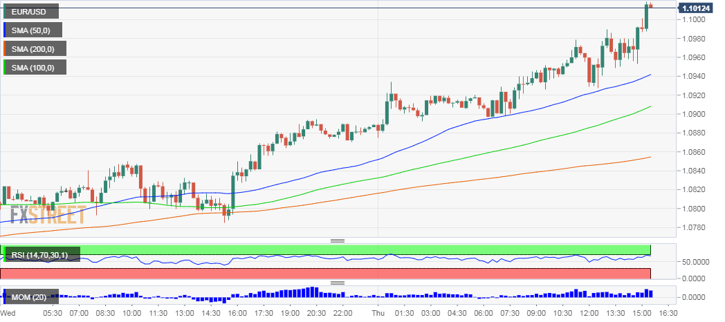 EUR USD Technical Analysis