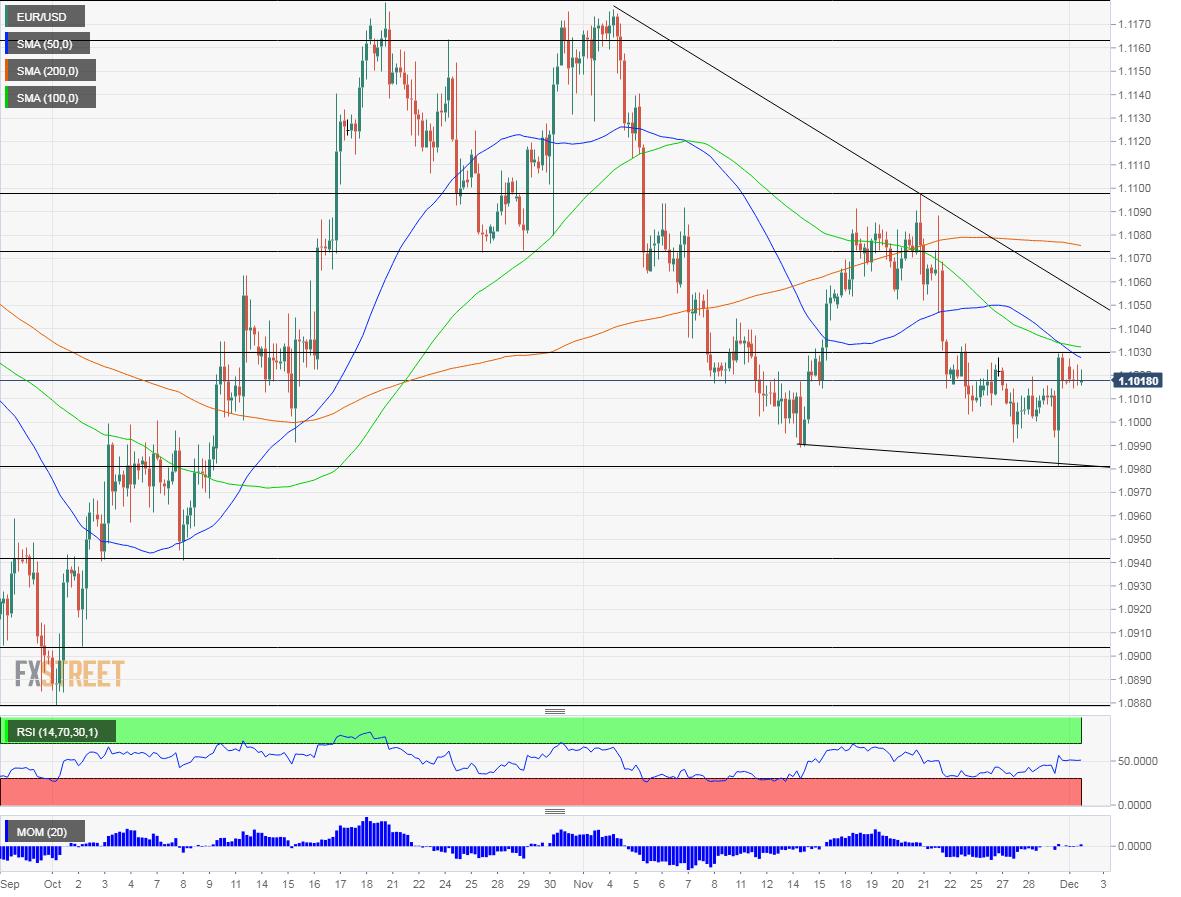 EUR USD technical analysis December 2 2019