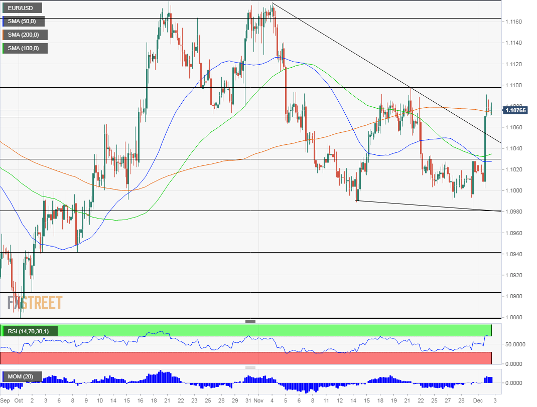 EUR USD Technical analysis December 3 2019