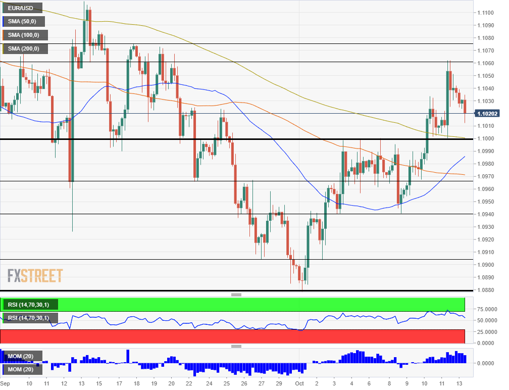 EUR USD technical analysis October 14 2019