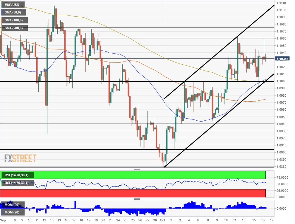 EUR USD technical analysis October 16 2019