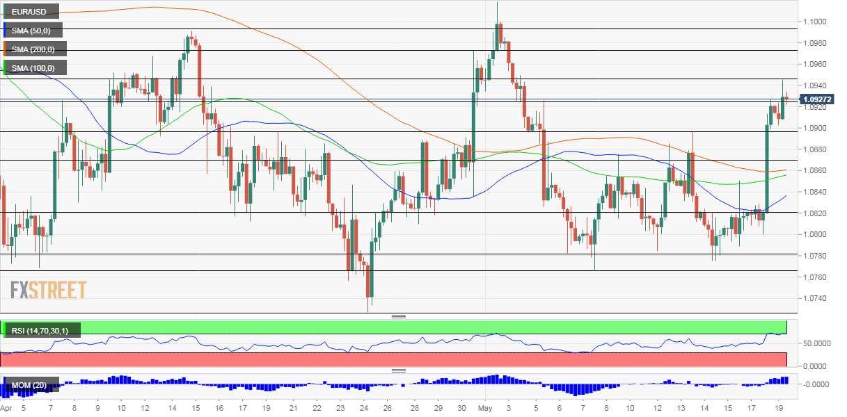 EUR/USD Forecast: Correction before the next leg up? EU fund and vaccine hopes may be premature