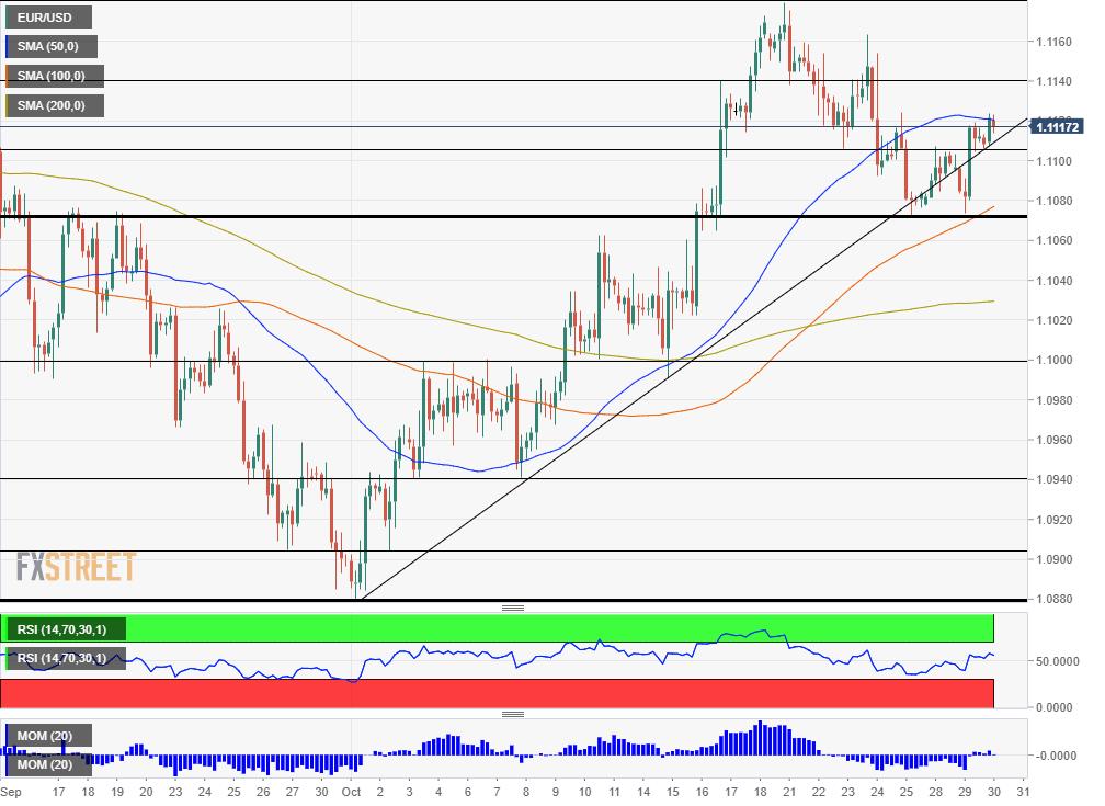 EUR USD technical analysis October 30 2019