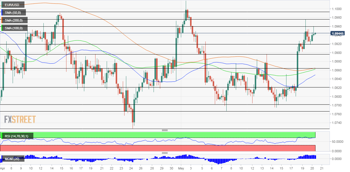 EUR/USD Forecast: After flexing its muscle, here are the factors that may trigger the next rise
