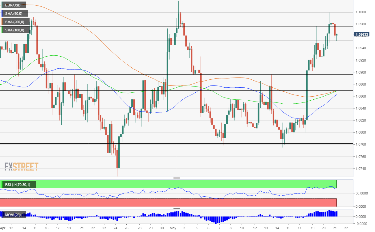 EUR/USD Forecast: Out of oversold conditions and ready to resume the rally? Trump and data dump eyed