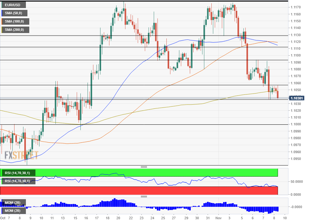 EUR USD Technical analysis November 8 2019