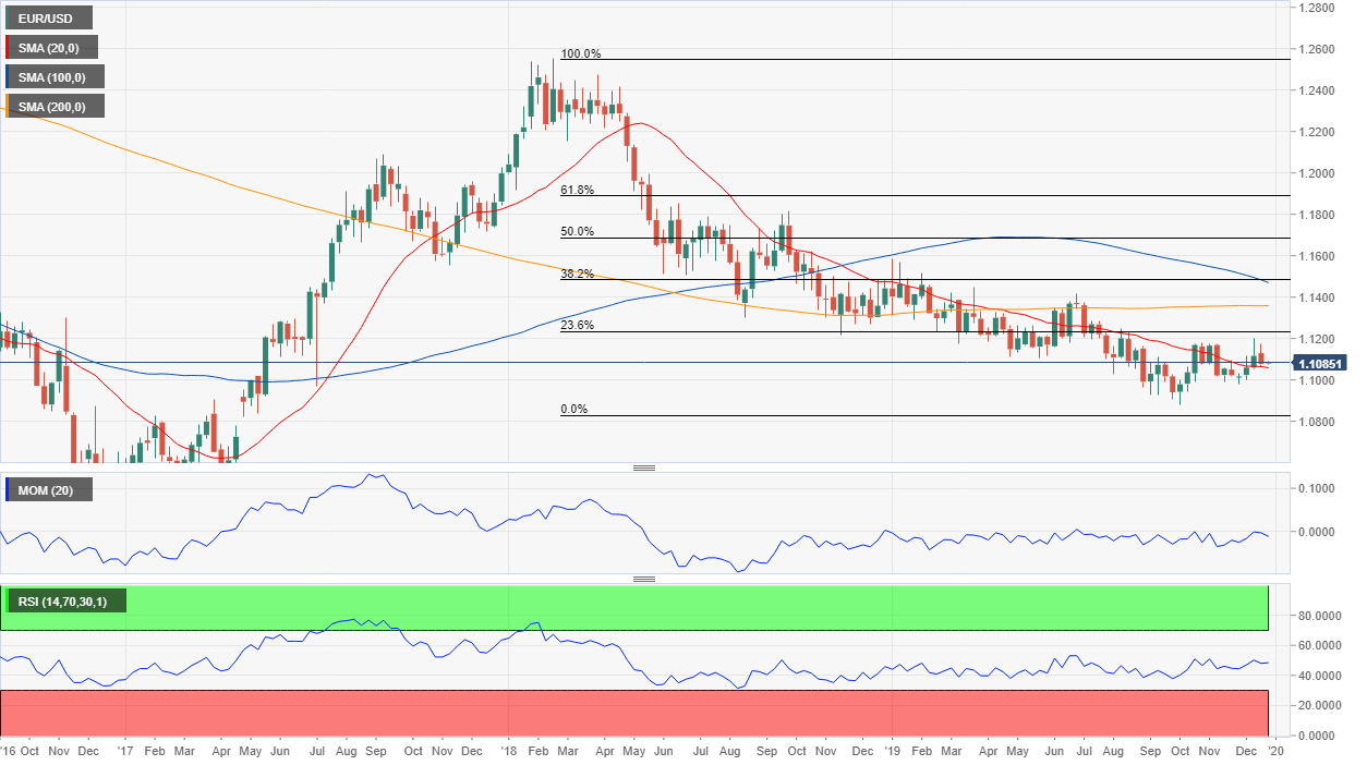 EUR/USD Price Forecast 2020 - Weekly Chart