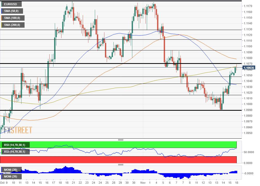 EUR USD Technical analysis November 18 2019