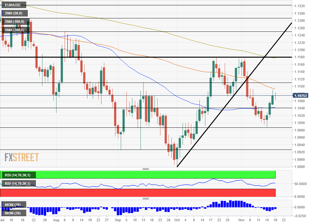EUR USD Technical Analysis November 19 daily chart